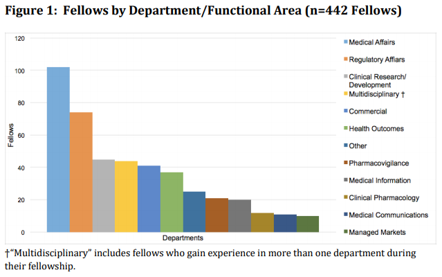 Fellows by Functional Area